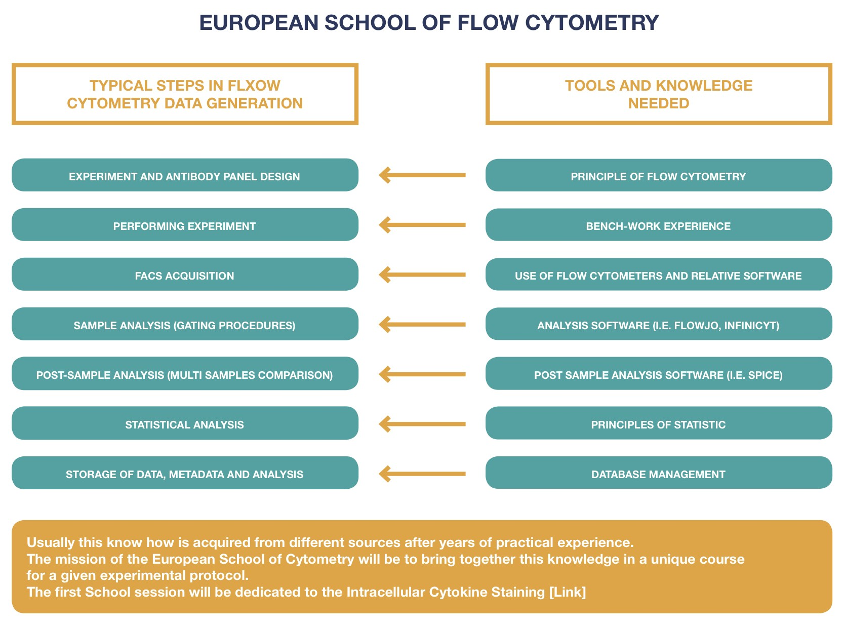 European School of Flow Cytometry