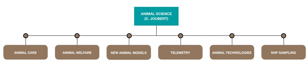 technologies-animal science