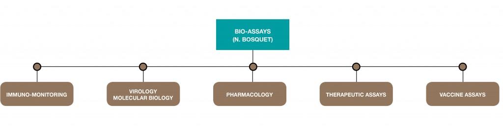 technologies-bioassays