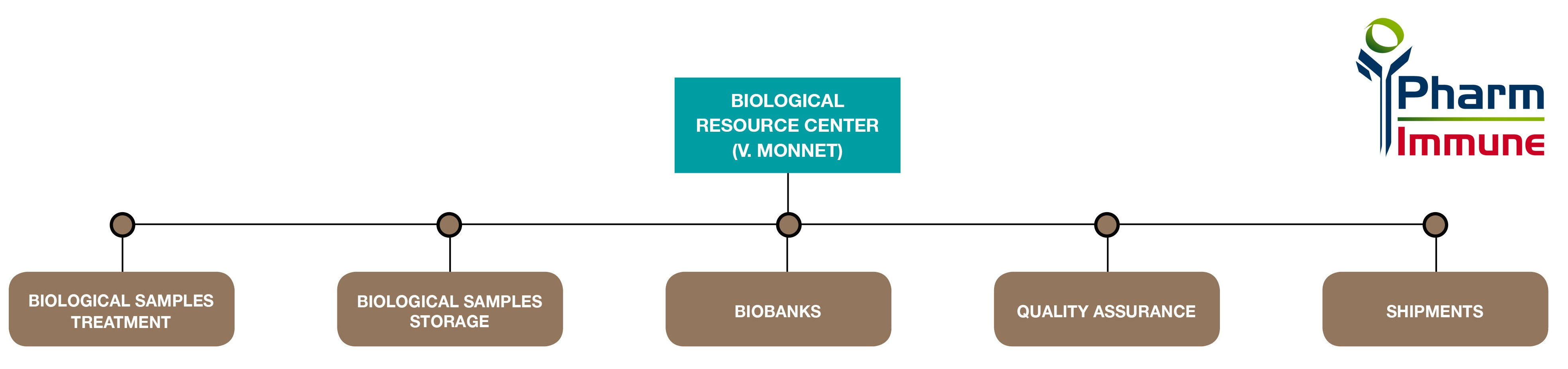 technologies-biological copie