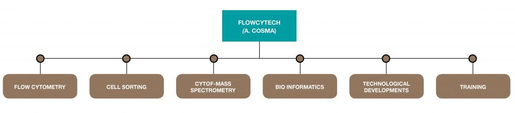 technologies-flowcytech